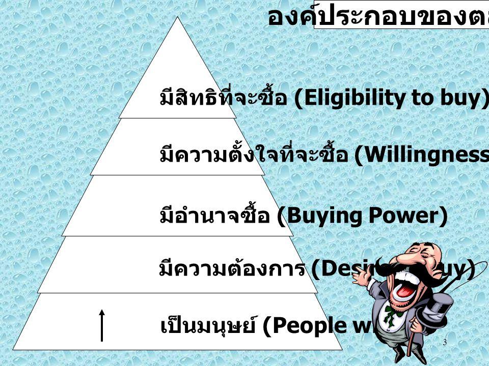 องค์ประกอบของตลาด มีสิทธิที่จะซื้อ (Eligibility to buy)
