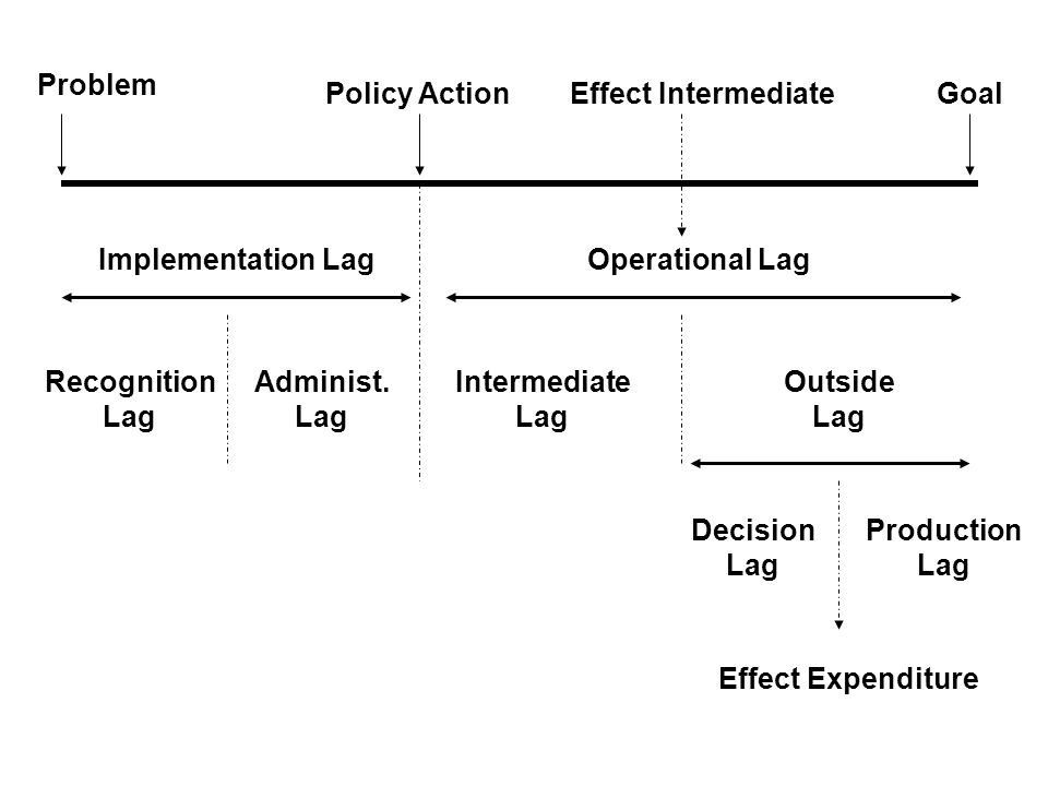 Problem Policy Action. Effect Intermediate. Goal. Implementation Lag. Operational Lag. Recognition.