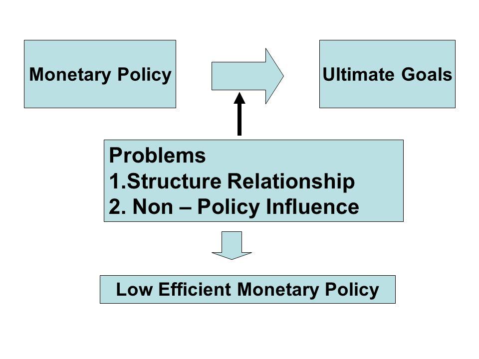 Low Efficient Monetary Policy