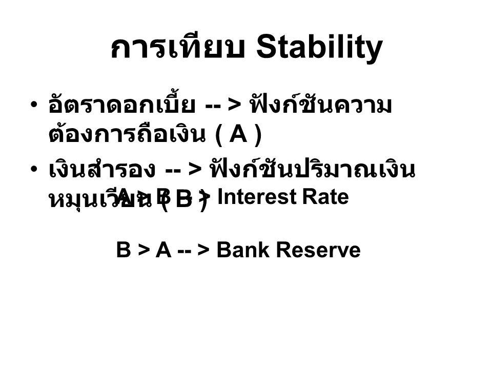 การเทียบ Stability อัตราดอกเบี้ย -- > ฟังก์ชันความต้องการถือเงิน ( A ) เงินสำรอง -- > ฟังก์ชันปริมาณเงินหมุนเวียน ( B )