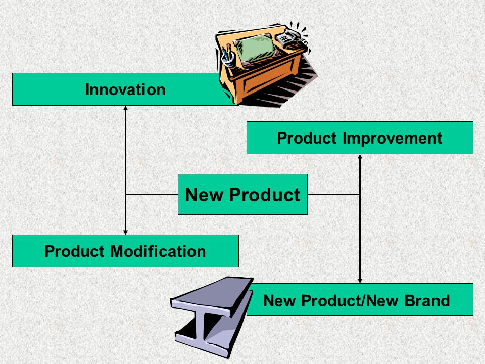 New Product Innovation Product Improvement Product Modification