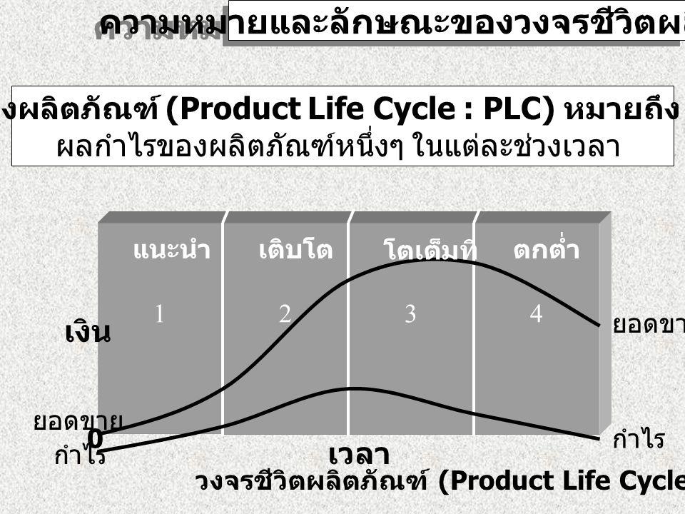 ความหมายและลักษณะของวงจรชีวิตผลิตภัณฑ์