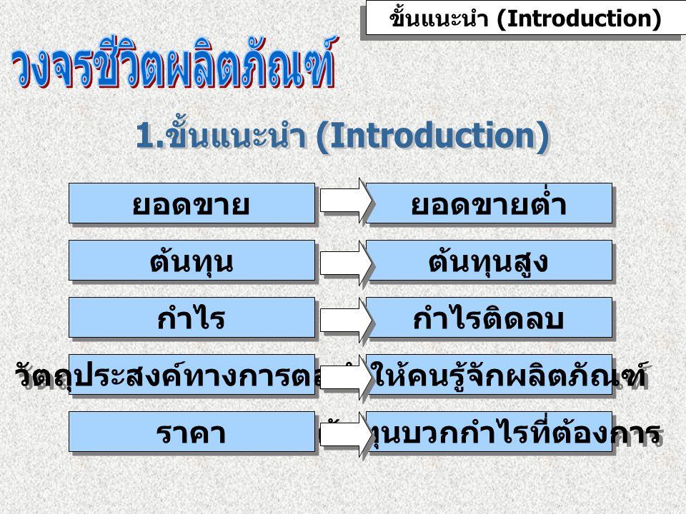 วงจรชีวิตผลิตภัณฑ์ 1.ขั้นแนะนำ (Introduction)