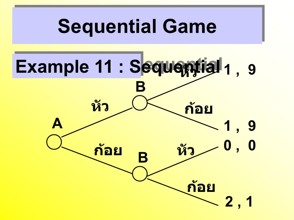 Sequential Game Example 11 : Sequential A B หัว ก้อย 1 , 9 0 , 0 2 , 1