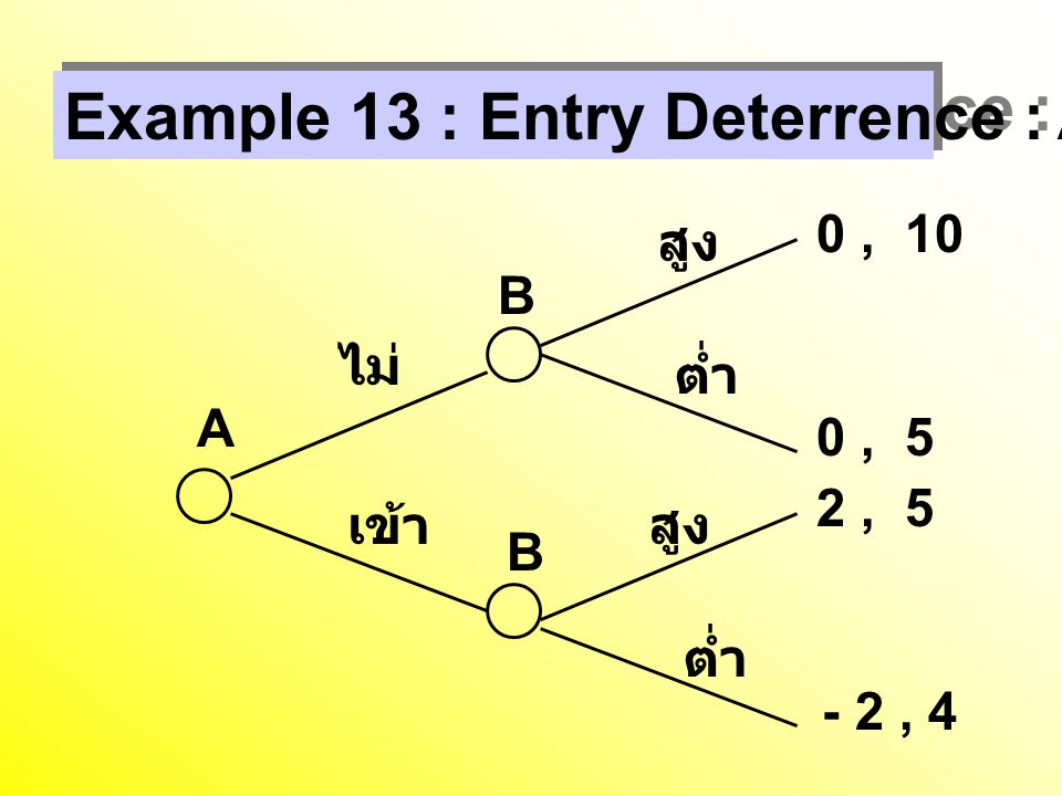 Example 13 : Entry Deterrence : A Move First