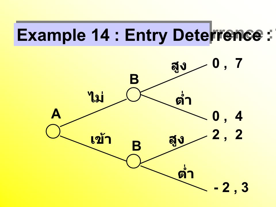 Example 14 : Entry Deterrence : Threat