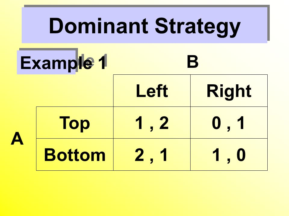 Dominant Strategy Left Right Top 1 , 2 0 , 1 Bottom 2 , 1 1 , 0 B A