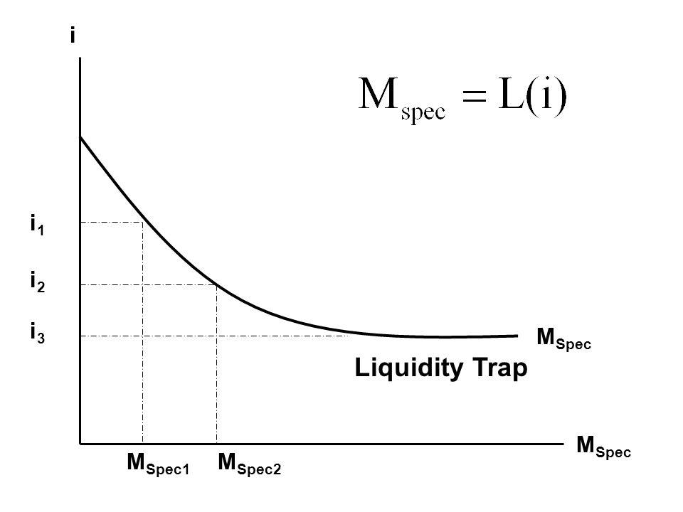 MSpec i MSpec2 MSpec1 i1 i2 i3 Liquidity Trap