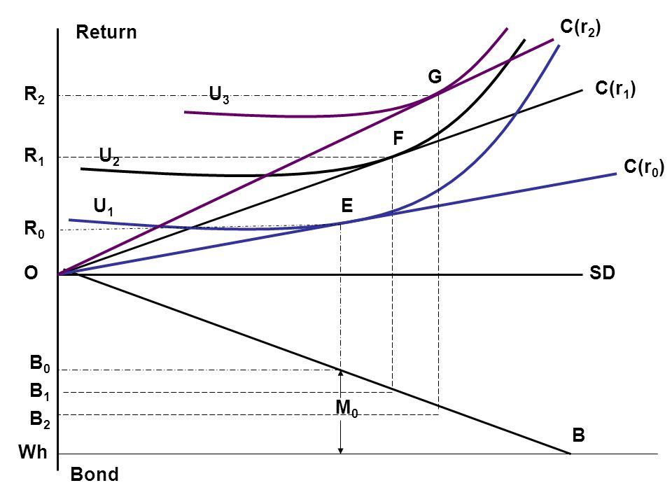 SD C(r1) U1 U3 U2 G E Return R0 O B1 Bond B M0 F R2 R1 C(r0) B2 B0 Wh C(r2)