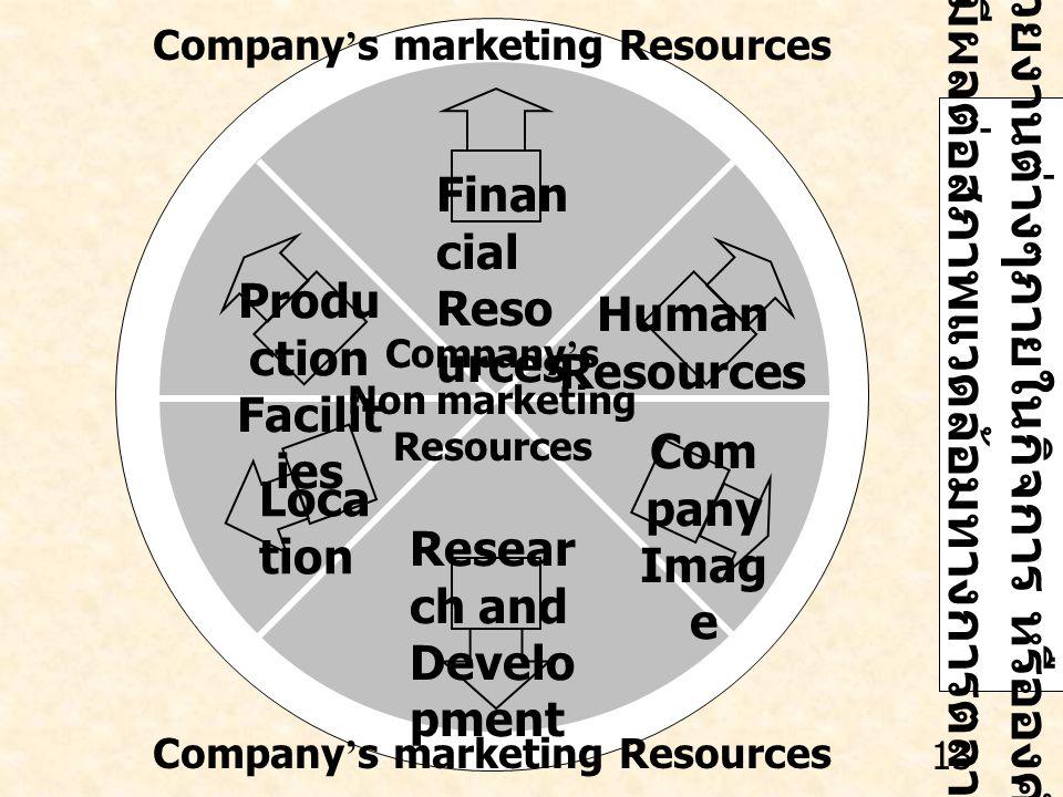 หน่วยงานต่างๆภายในกิจการ หรือองค์กร ที่มีผลต่อสภาพแวดล้อมทางการตลาด