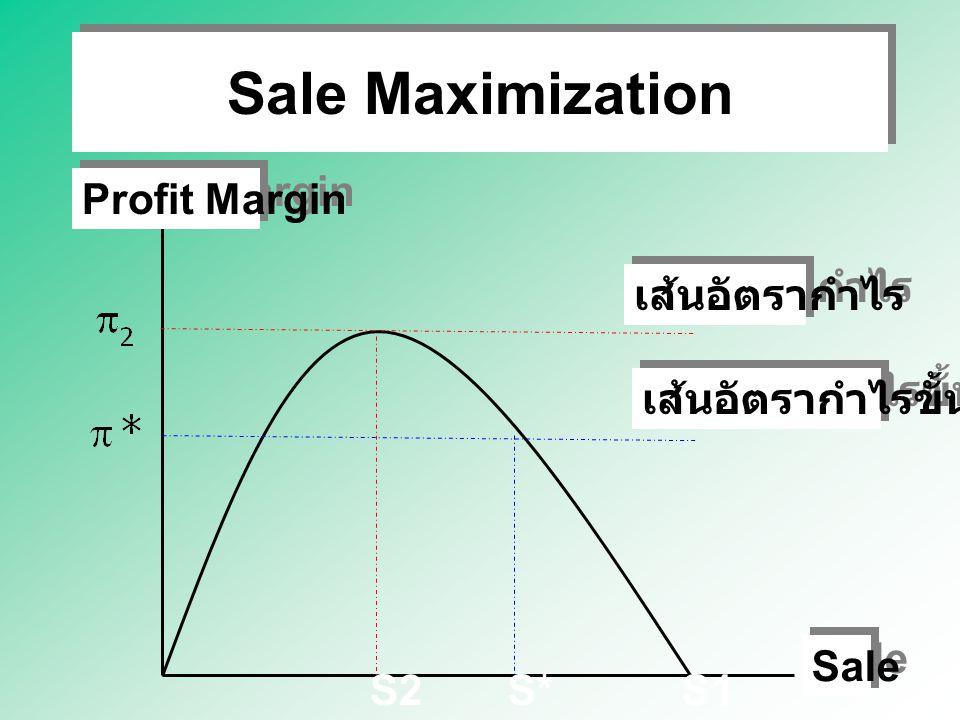 Sale Maximization Profit Margin เส้นอัตรากำไร เส้นอัตรากำไรขั้นต่ำ