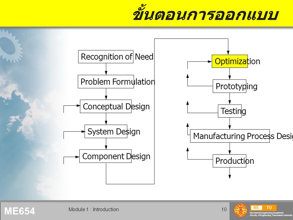 ขั้นตอนการออกแบบ Recognition of Need Optimization Problem Formulation