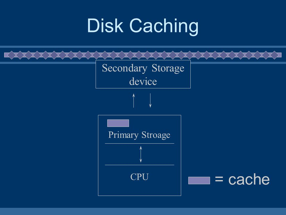 Disk Caching Secondary Storage device Primary Stroage CPU = cache