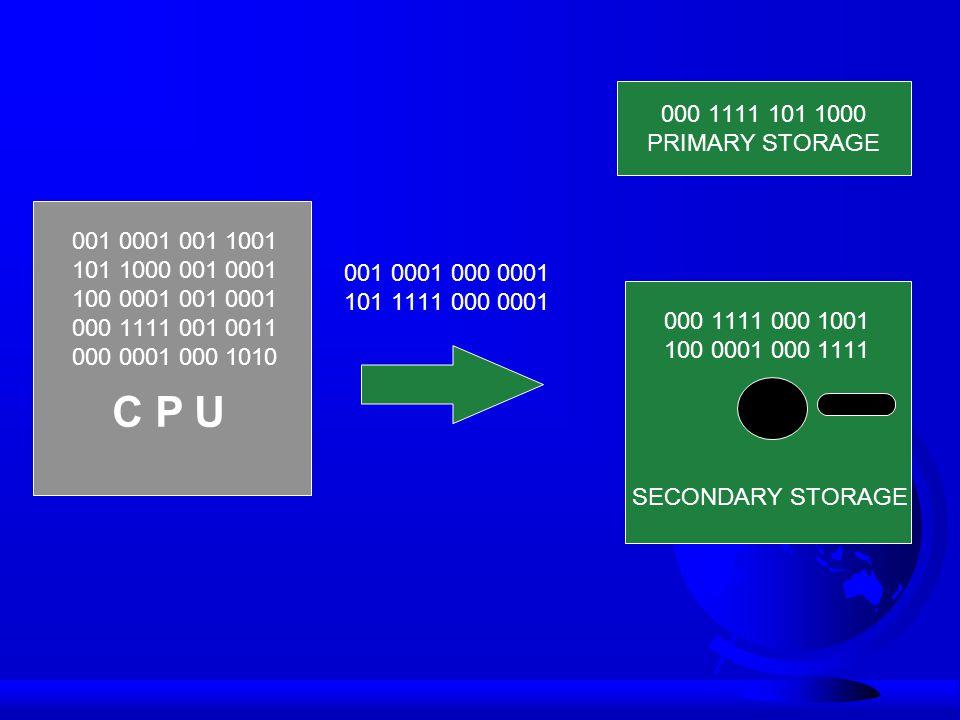000 1111 101 1000 PRIMARY STORAGE. 001 0001 001 1001. 101 1000 001 0001. 100 0001 001 0001. 000 1111 001 0011.