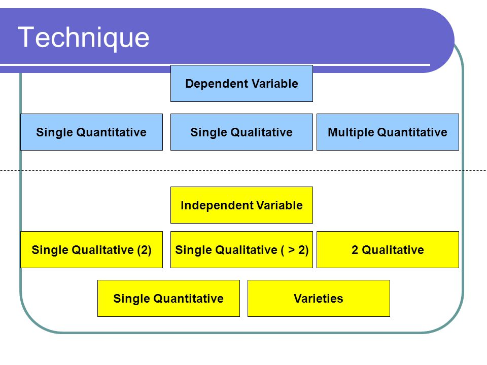 Multiple Quantitative Single Qualitative ( > 2)