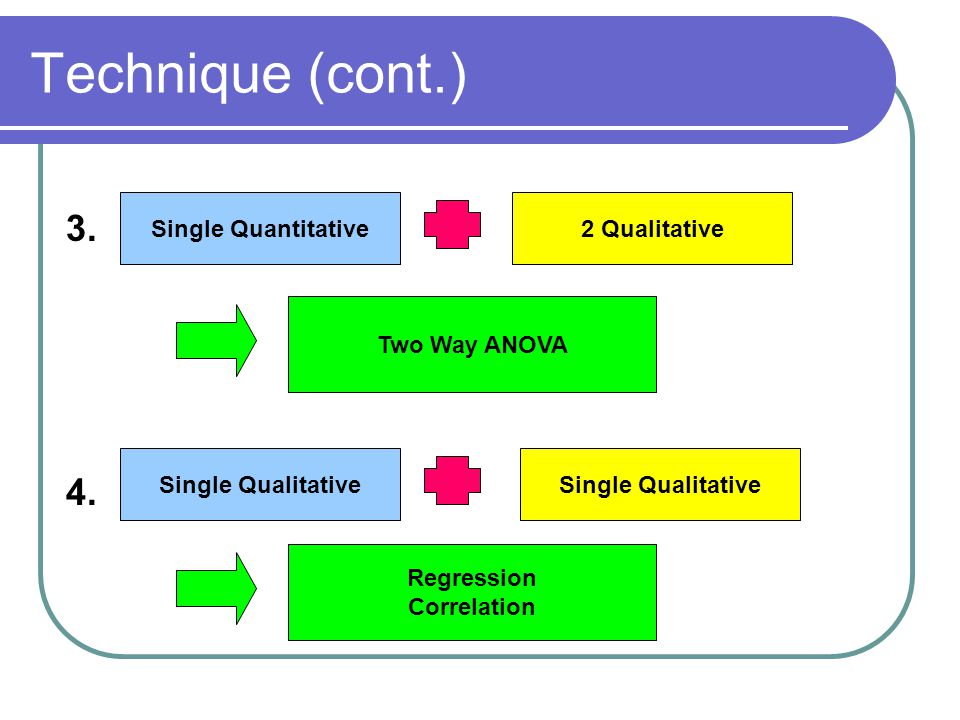Technique (cont.) 3. 4. Single Quantitative 2 Qualitative