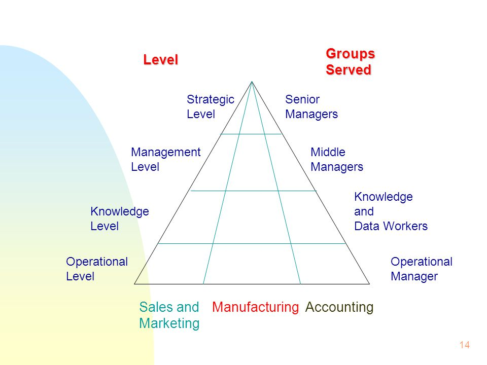 Groups Served Level Sales and Marketing Manufacturing Accounting