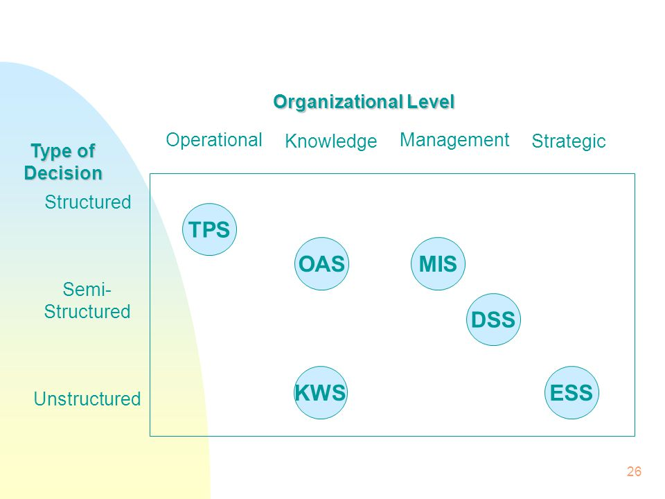 TPS OAS MIS DSS KWS ESS Organizational Level Operational Knowledge