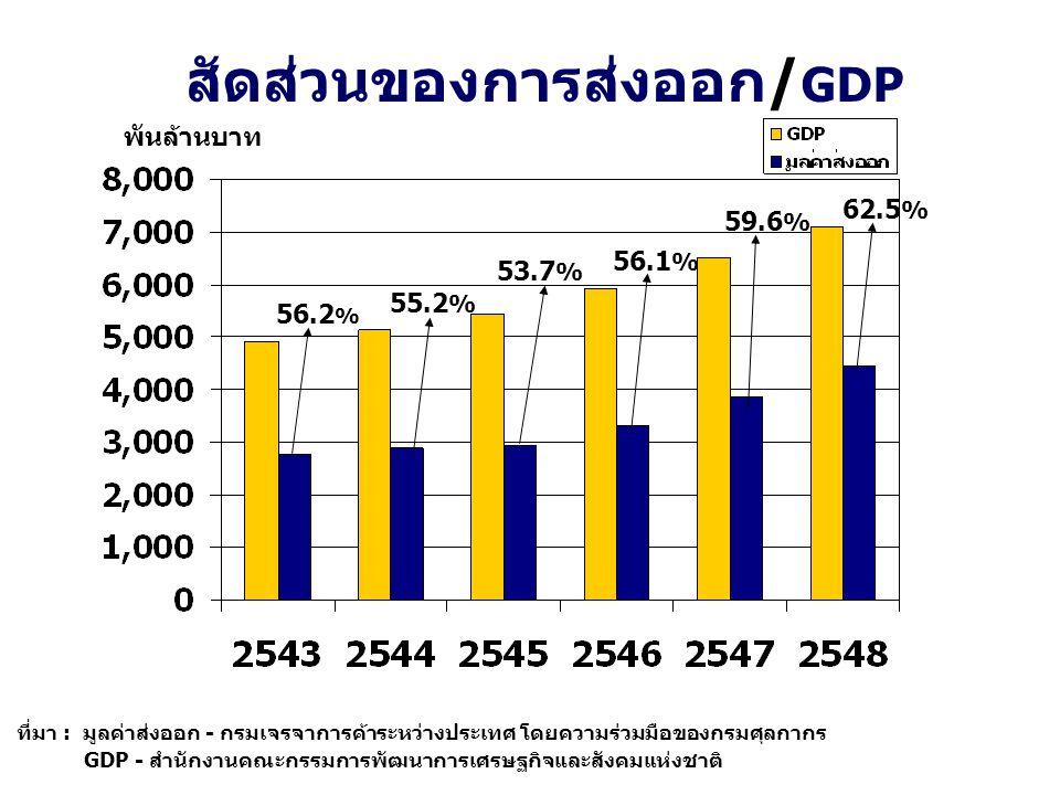 สัดส่วนของการส่งออก/GDP