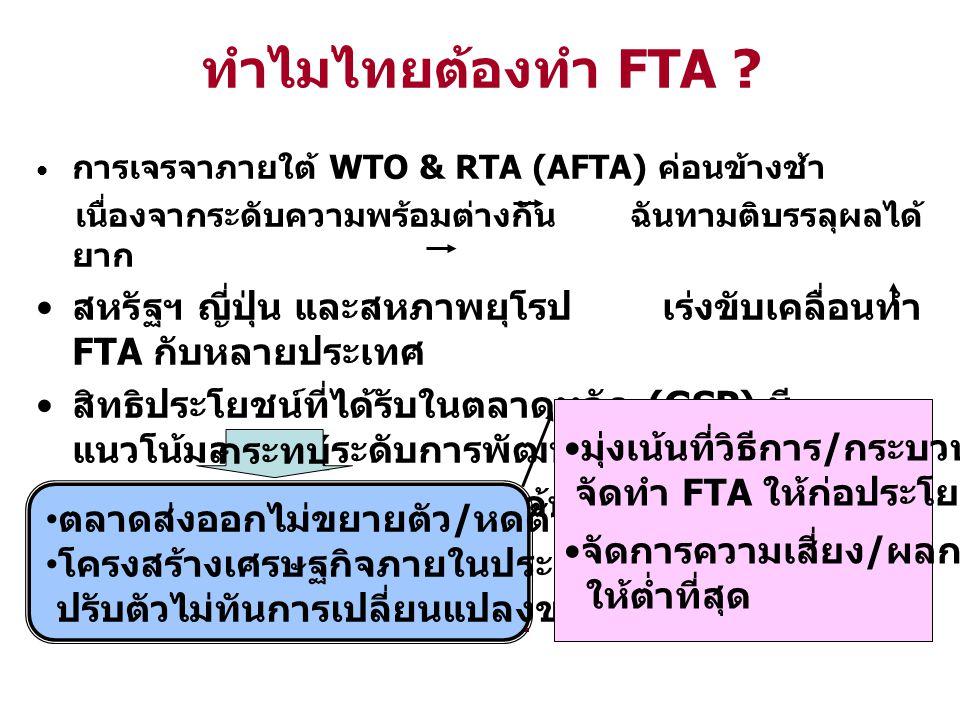 ทำไมไทยต้องทำ FTA หากไทยทำ FTA ล่าช้า