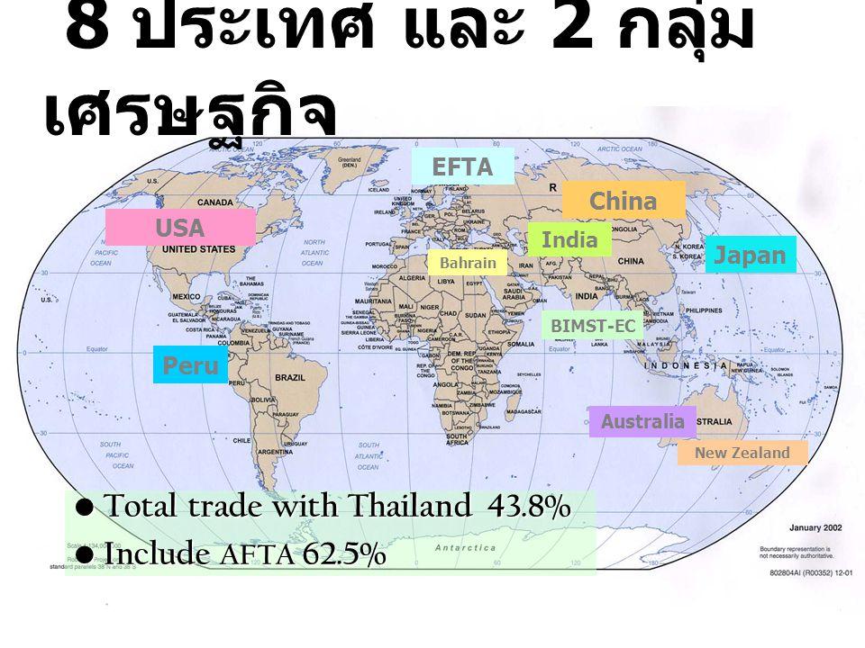 8 ประเทศ และ 2 กลุ่มเศรษฐกิจ