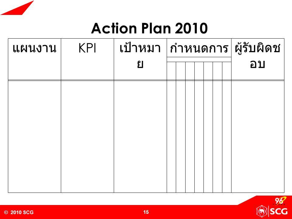 Action Plan 2010 แผนงาน KPI เป้าหมาย กำหนดการ ผู้รับผิดชอบ