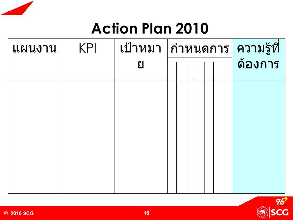 Action Plan 2010 แผนงาน KPI เป้าหมาย กำหนดการ ความรู้ที่ต้องการ