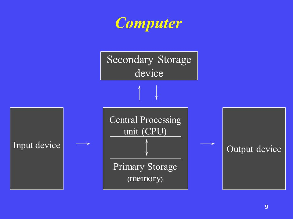 Computer Secondary Storage device Central Processing unit (CPU)
