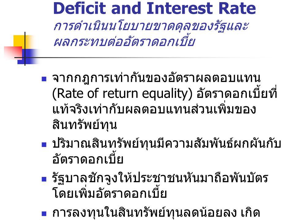 Deficit and Interest Rate การดำเนินนโยบายขาดดุลของรัฐและผลกระทบต่ออัตราดอกเบี้ย