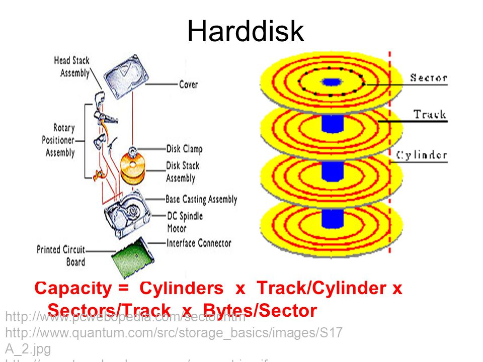 Harddisk Capacity = Cylinders x Track/Cylinder x Sectors/Track x Bytes/Sector.