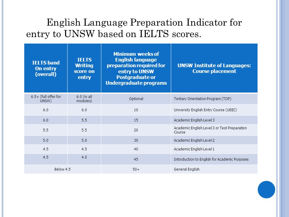 English Language Preparation Indicator for entry to UNSW based on IELTS scores.