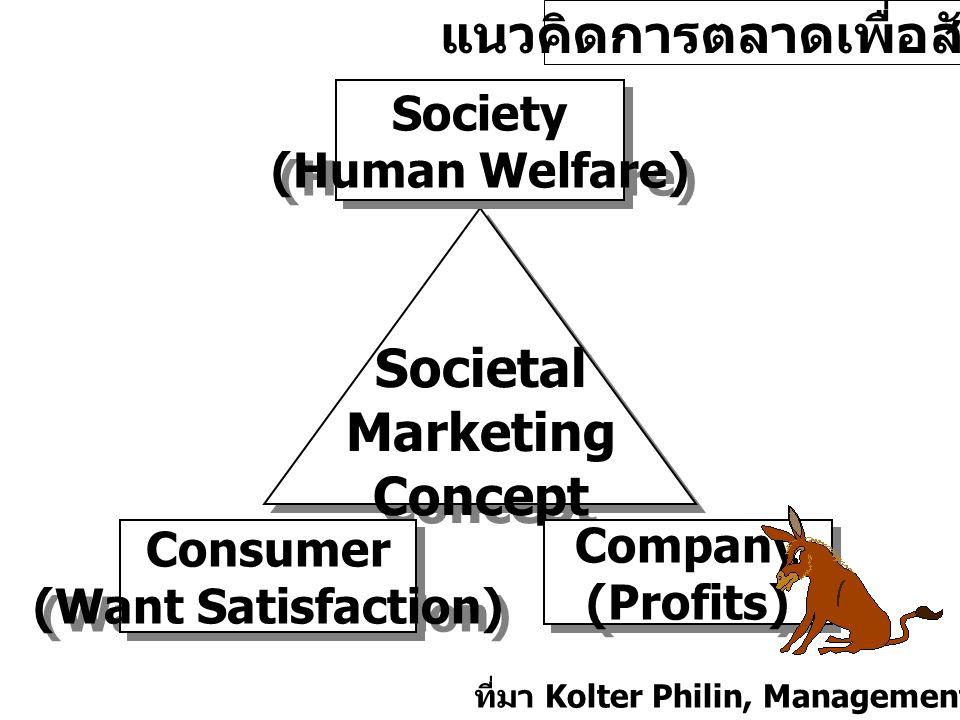 แนวคิดการตลาดเพื่อสังคม