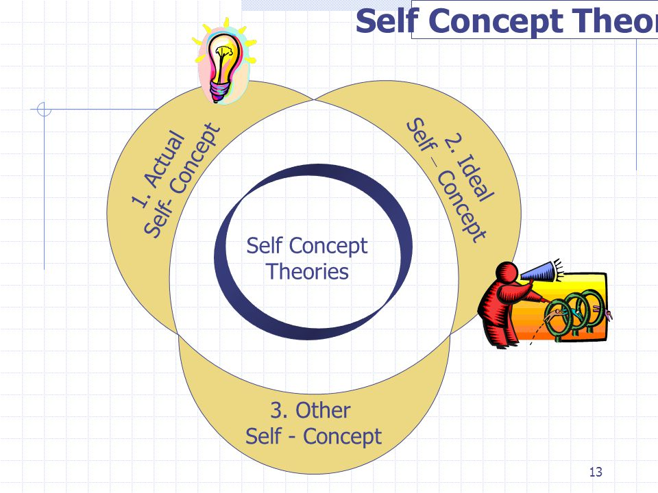 Self Concept Theories 1. Actual Self – Concept Self- Concept 2. Ideal