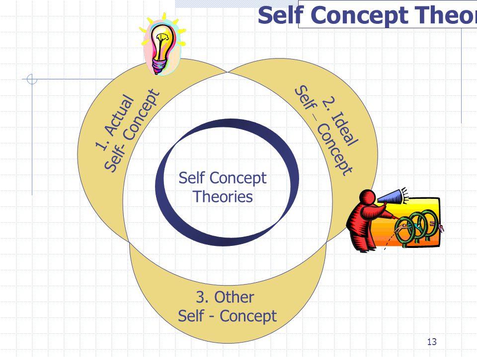 Self Concept Theories 1. Actual Self – Concept Self- Concept 2. Ideal