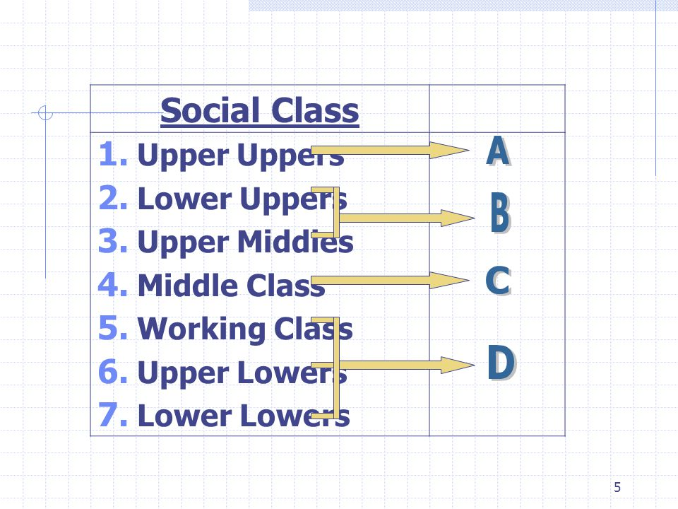 Social Class A B C D Upper Uppers Lower Uppers Upper Middles