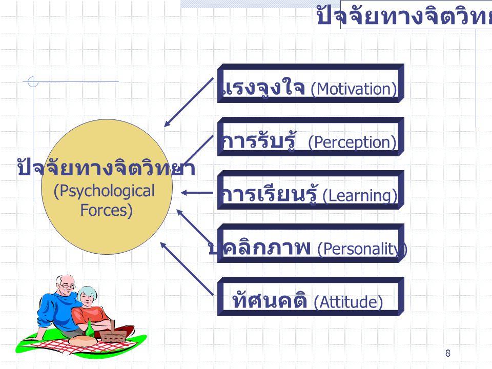 ปัจจัยทางจิตวิทยา แรงจูงใจ (Motivation) การรับรู้ (Perception)