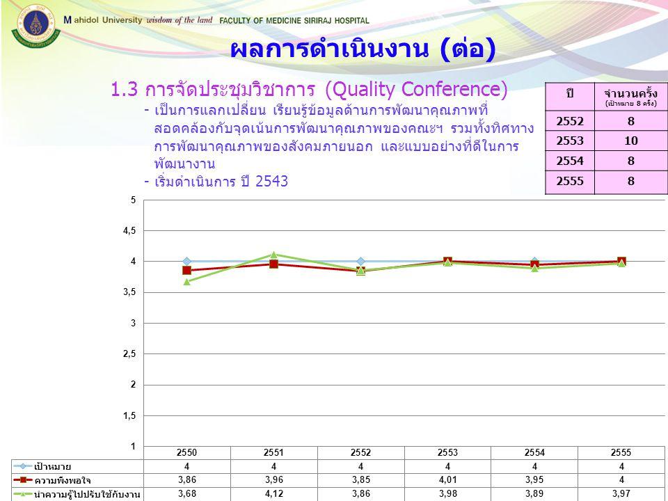 1.3 การจัดประชุมวิชาการ (Quality Conference)