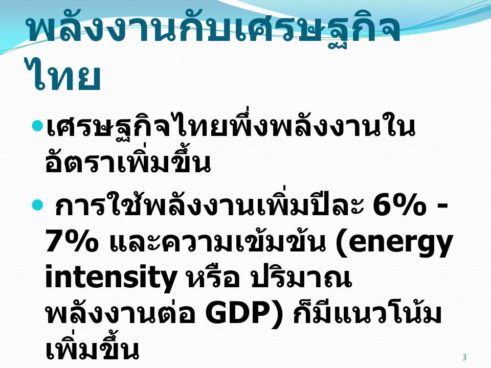 พลังงานกับเศรษฐกิจไทย