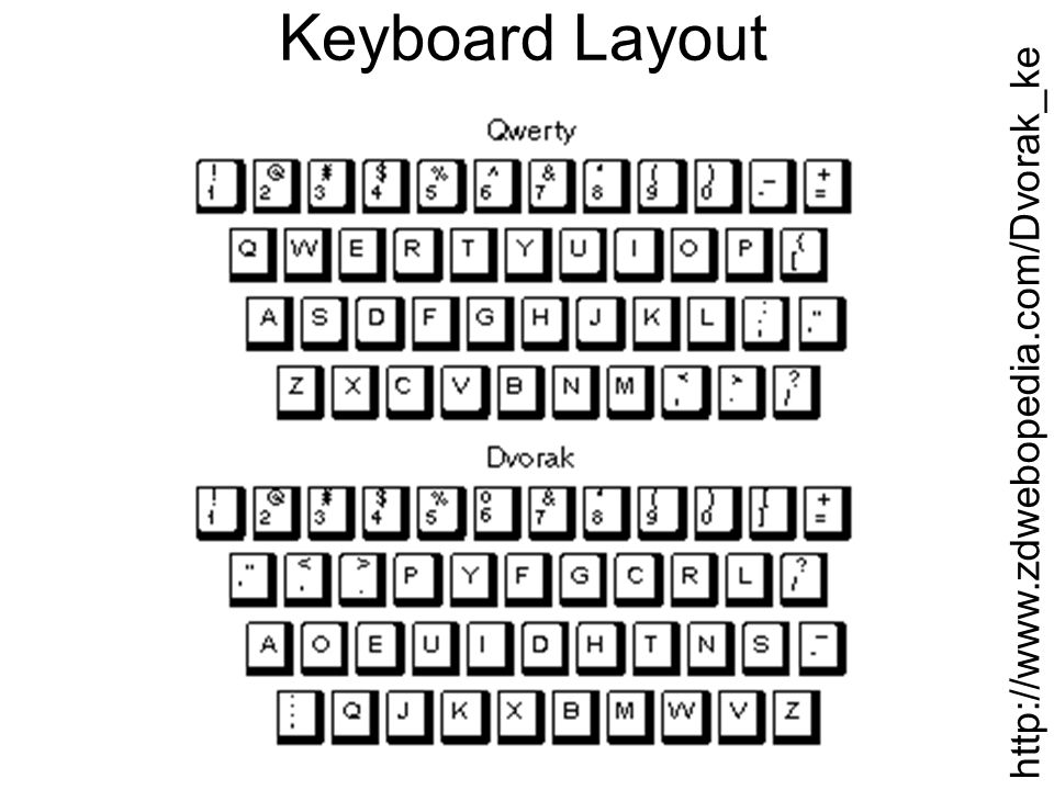 Keyboard Layout http://www.zdwebopedia.com/Dvorak_keyboard.htm