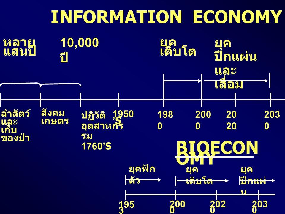 INFORMATION ECONOMY BIOECONOMY 10,000 ปี ยุคปึกแผ่นและเสื่อม หลายแสนปี