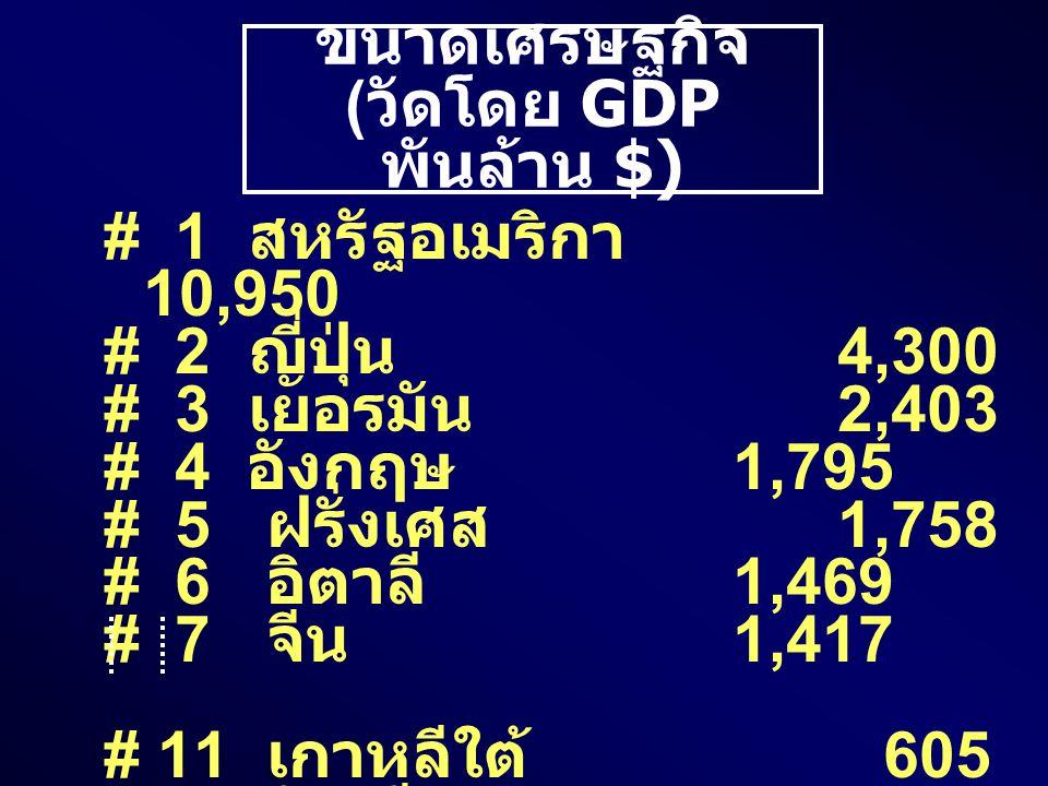 ขนาดเศรษฐกิจ (วัดโดย GDP พันล้าน $)