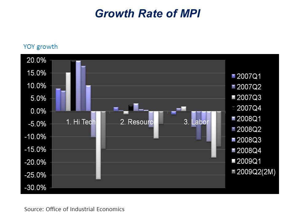 Source: Office of Industrial Economics