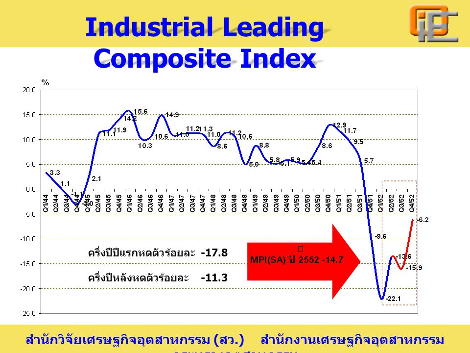 Industrial Leading Composite Index