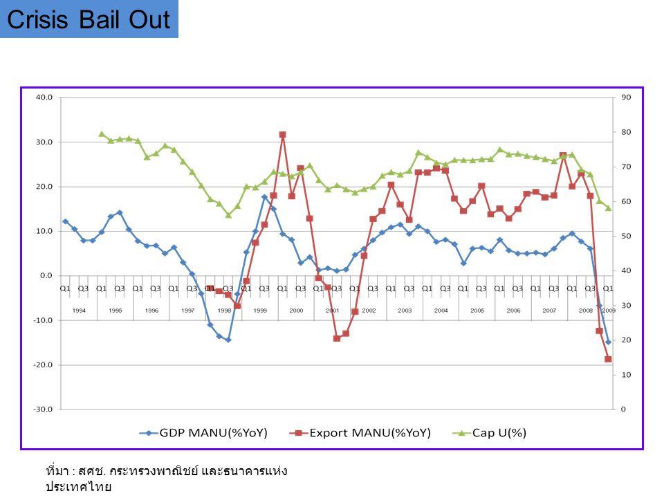Crisis Bail Out ที่มา : สศช. กระทรวงพาณิชย์ และธนาคารแห่งประเทศไทย