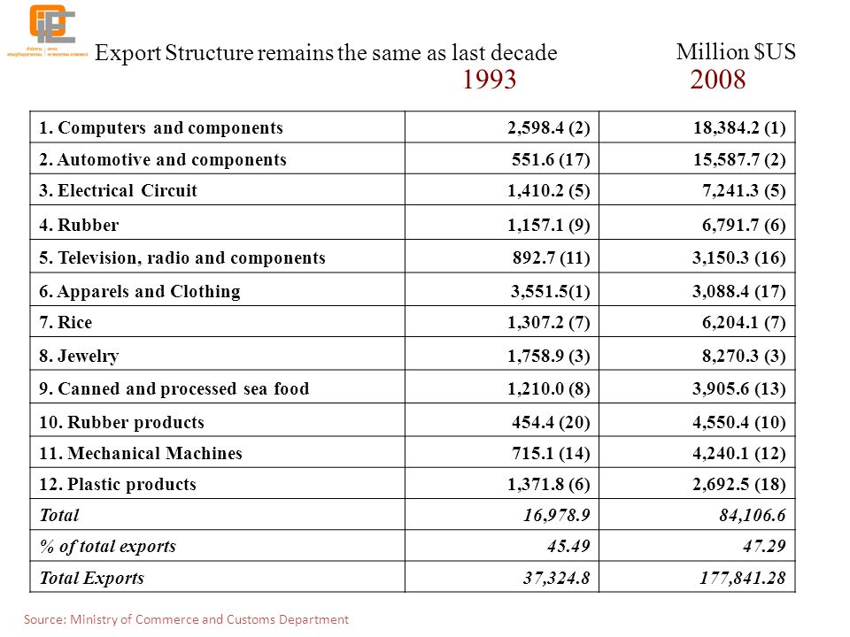 Export Structure remains the same as last decade Million $US