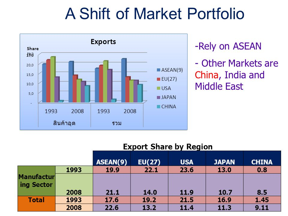 A Shift of Market Portfolio