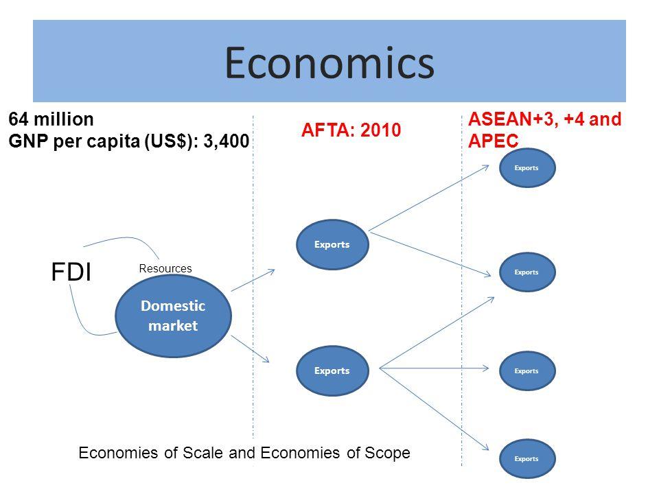 Economics FDI 64 million GNP per capita (US$): 3,400
