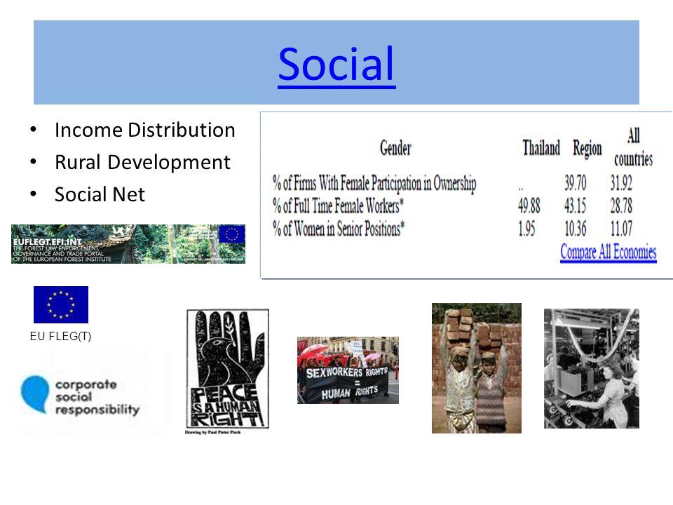 Social Income Distribution Rural Development Social Net EU FLEG(T)