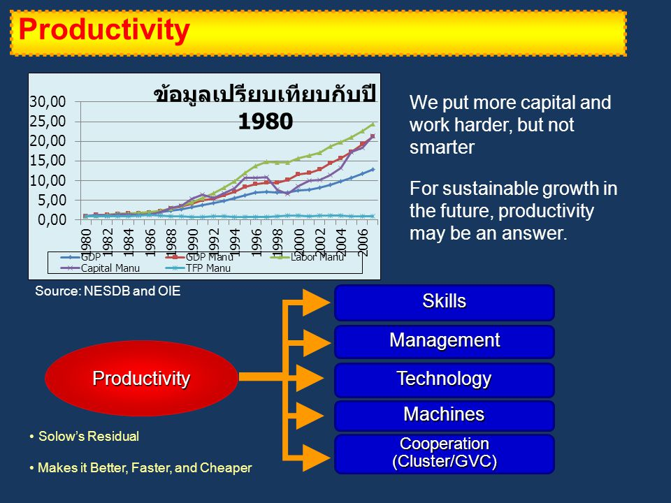 Productivity We put more capital and work harder, but not smarter