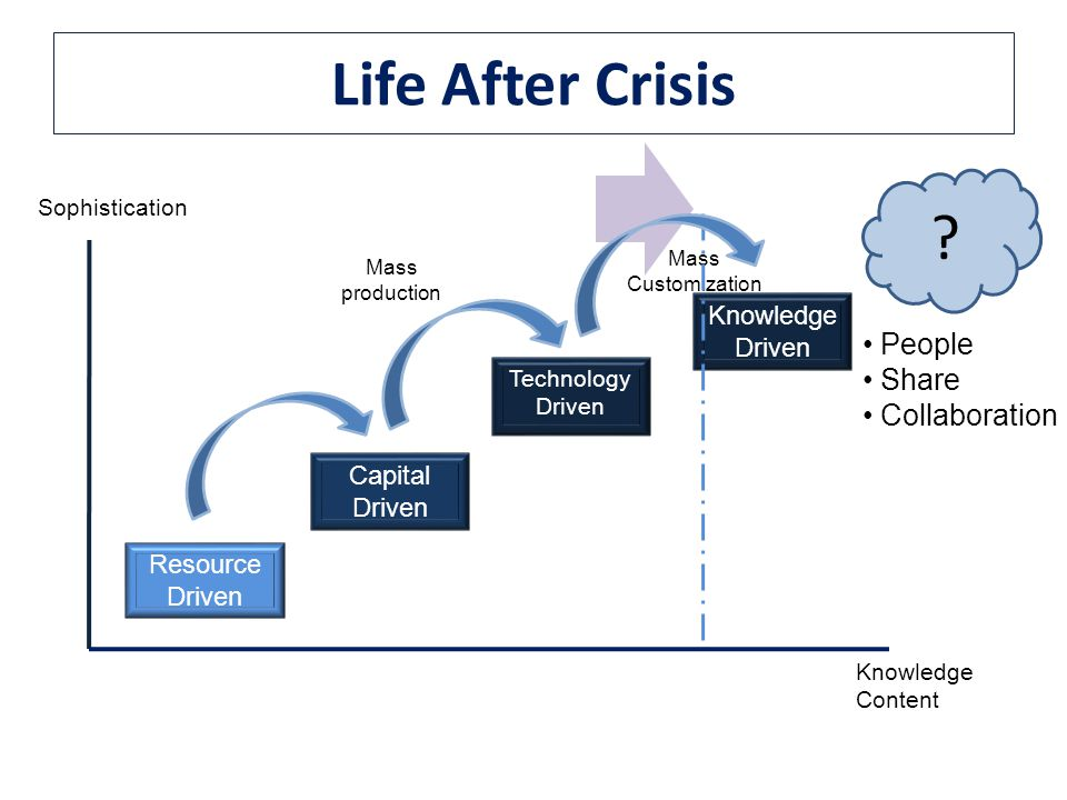 Life After Crisis People Share Collaboration Knowledge Driven